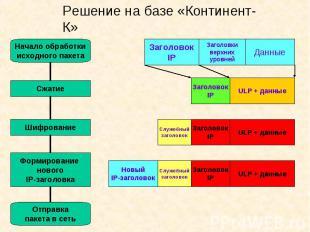Решение на базе «Континент-К»