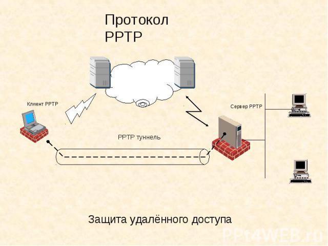 Протокол РРТР