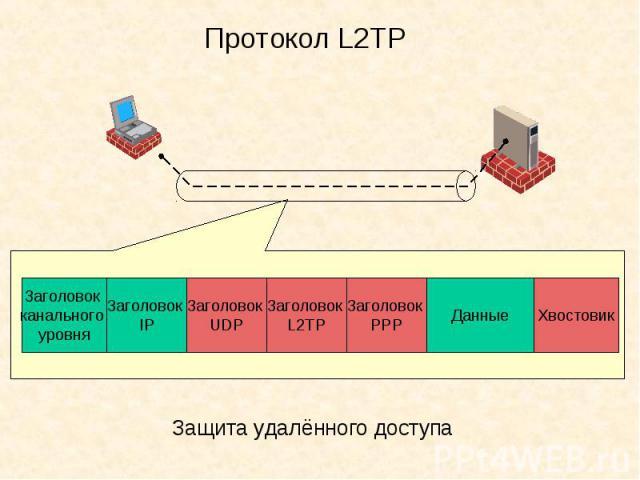 Протокол L2ТР