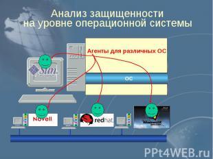 Анализ защищенности на уровне операционной системы
