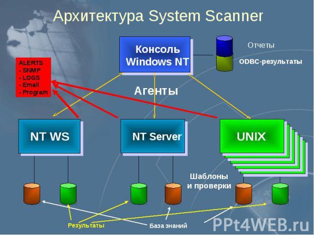 Архитектура System Scanner