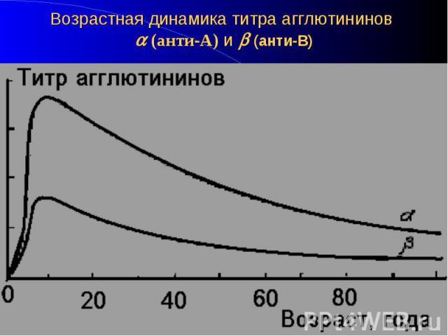 Возрастная динамика титра агглютининов (анти-А) и (анти-В)