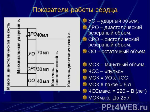 УО – ударный объем, УО – ударный объем, ДРО – диастолический резервный объем, СРО – систолический резервный объем, ОО – остаточный объем, МОК – минутный объем, ЧСС – «пульс» МОК = УО х ЧСС МОК в покое = 5 л ЧССмакс. = 220 – В (лет) МОКмакс. До 25 л
