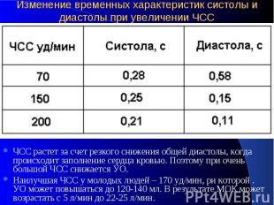 Изменение временных характеристик систолы и диастолы при увеличении ЧСС ЧСС раст