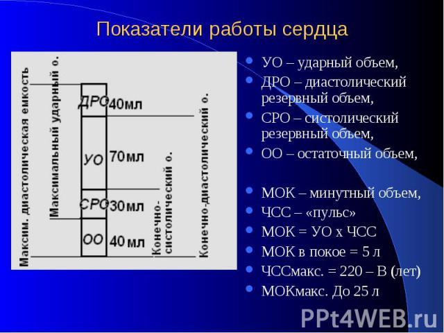 Показатели работы сердца УО – ударный объем, ДРО – диастолический резервный объем, СРО – систолический резервный объем, ОО – остаточный объем, МОК – минутный объем, ЧСС – «пульс» МОК = УО х ЧСС МОК в покое = 5 л ЧССмакс. = 220 – В (лет) МОКмакс. До 25 л