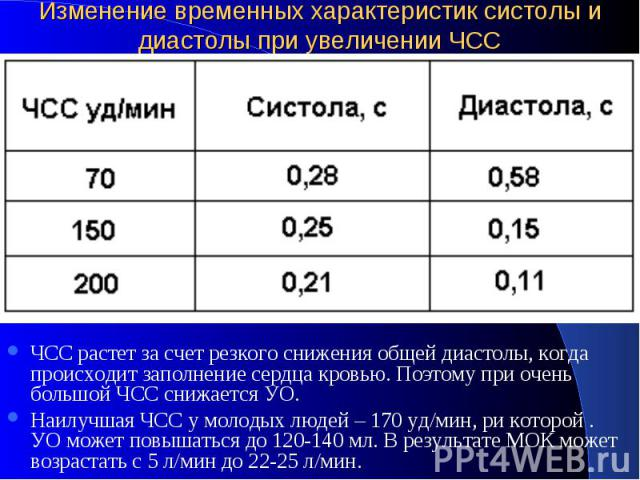 Изменение временных характеристик систолы и диастолы при увеличении ЧСС ЧСС растет за счет резкого снижения общей диастолы, когда происходит заполнение сердца кровью. Поэтому при очень большой ЧСС снижается УО. Наилучшая ЧСС у молодых людей – 170 уд…