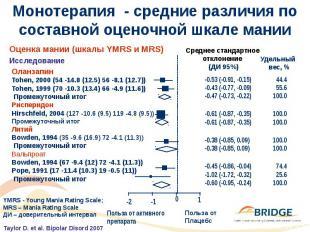 Монотерапия - средние различия по составной оценочной шкале мании