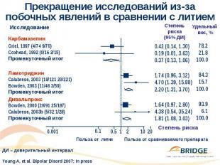 Прекращение исследований из-за побочных явлений в сравнении с литием