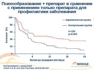 Психообразование + препарат в сравнении с применением только препарата для профи