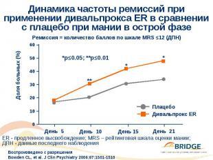 Динамика частоты ремиссий при применении дивальпрокса ER в сравнении с плацебо п