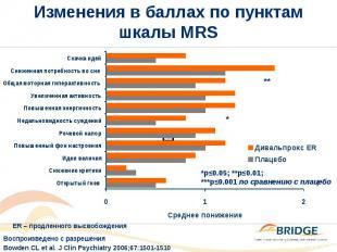 Изменения в баллах по пунктам шкалы MRS