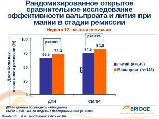 Рандомизированное открытое сравнительное исследование эффективности вальпроата и