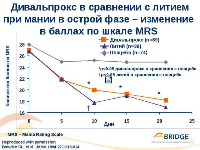 Дивальпрокс в сравнении с литием при мании в острой фазе – изменение в баллах по шкале MRS