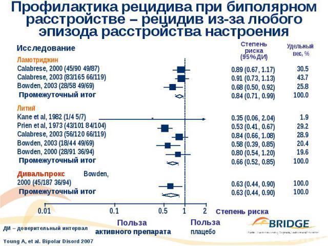 Профилактика рецидива при биполярном расстройстве – рецидив из-за любого эпизода расстройства настроения