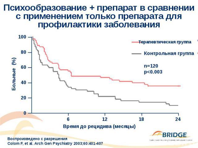 Психообразование + препарат в сравнении с применением только препарата для профилактики заболевания