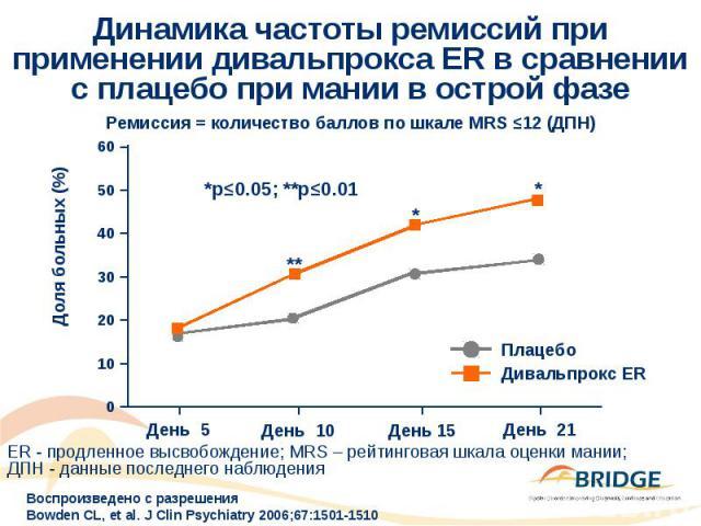 Динамика частоты ремиссий при применении дивальпрокса ER в сравнении с плацебо при мании в острой фазе