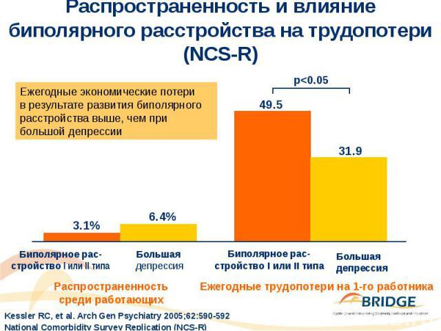 Распространенность и влияние биполярного расстройства на трудопотери (NCS-R)
