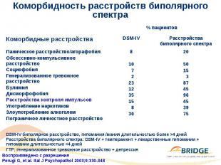 Коморбидность расстройств биполярного спектра