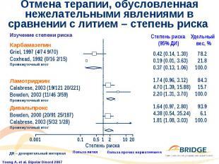 Отмена терапии, обусловленная нежелательными явлениями в сравнении с литием – ст