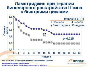 Ламотриджин при терапии биполярного расстройства II типа с быстрыми циклами
