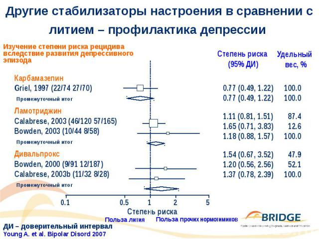 Другие стабилизаторы настроения в сравнении с литием – профилактика депрессии