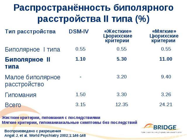 Распространённость биполярного расстройства II типа (%)