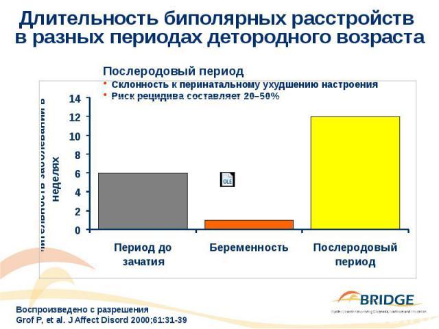 Длительность биполярных расстройств в разных периодах детородного возраста