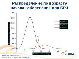 Распределение по возрасту начала заболевания для БР-I