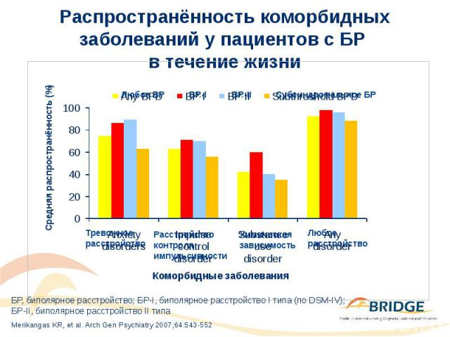 Распространённость коморбидных заболеваний у пациентов с БР в течение жизни
