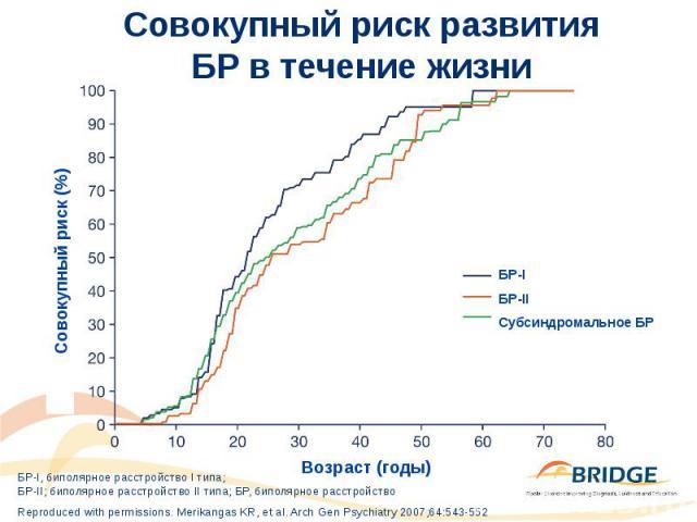 Совокупный риск развития БР в течение жизни