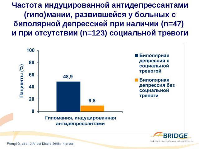 Частота индуцированной антидепрессантами (гипо)мании, развившейся у больных с биполярной депрессией при наличии (n=47) и при отсутствии (n=123) социальной тревоги