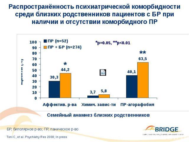 Распространённость психиатрической коморбидности среди близких родственников пациентов с БР при наличии и отсутствии коморбидного ПР