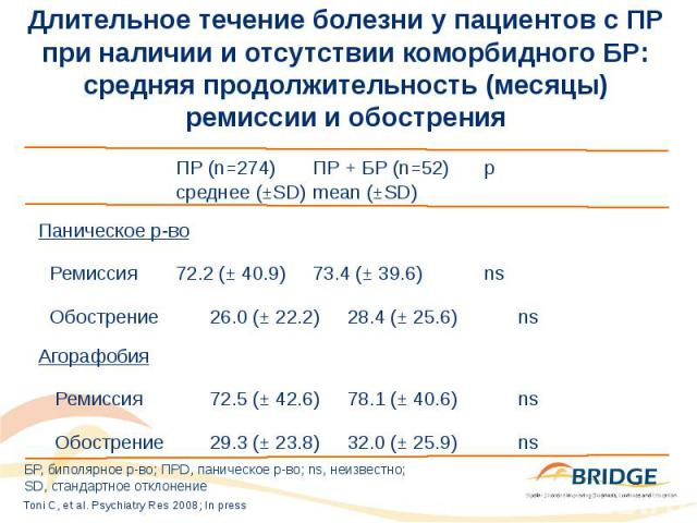 Длительное течение болезни у пациентов с ПР при наличии и отсутствии коморбидного БР: средняя продолжительность (месяцы) ремиссии и обострения ПР (n=274) ПР + БР (n=52) p среднее (±SD) mean (±SD) Паническое р-во Ремиссия 72.2 (± 40.9) 73.4 (± 39.6) …