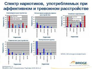 Спектр наркотиков, употребляемых при аффективном и тревожном расстройстве