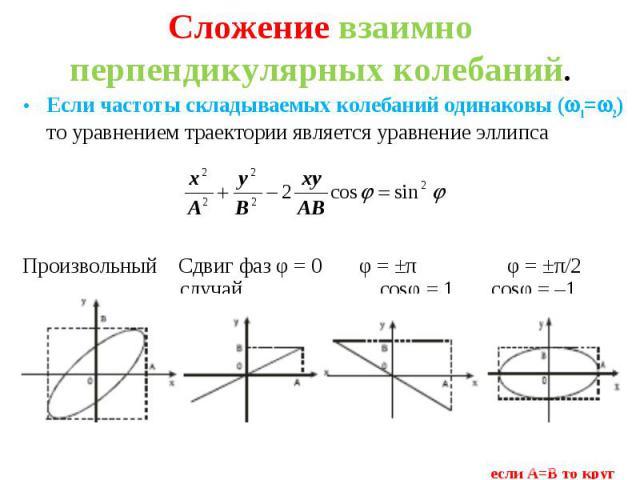 Если частоты складываемых колебаний одинаковы ( 1= 2) то уравнением траектории является уравнение эллипса Если частоты складываемых колебаний одинаковы ( 1= 2) то уравнением траектории является уравнение эллипса Произвольный Сдвиг фаз φ = 0 φ = ±π φ…