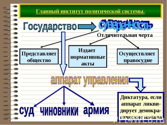 Главный институт политической системы.