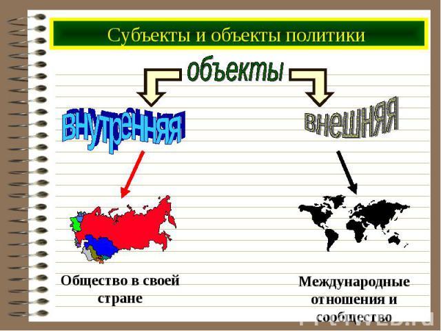 Субъекты и объекты политики