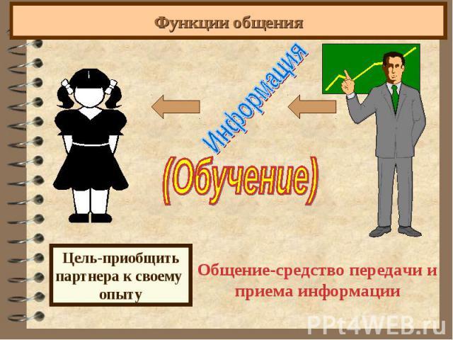 Функции общения