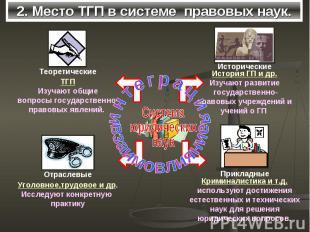2. Место ТГП в системе правовых наук.