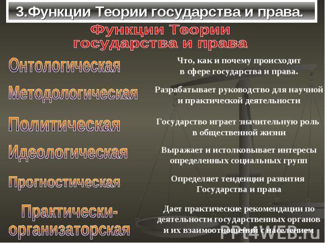 3.Функции Теории государства и права.