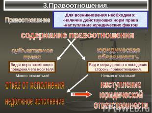 3.Правоотношения.