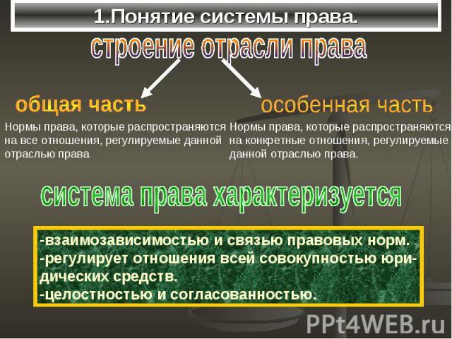 1.Понятие системы права.
