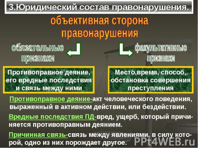 3.Юридический состав правонарушения.