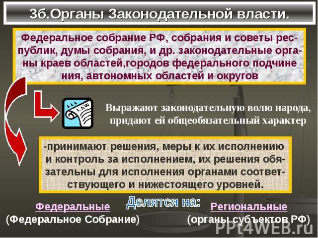 3б.Органы Законодательной власти.