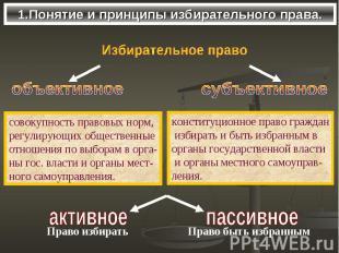 1.Понятие и принципы избирательного права.