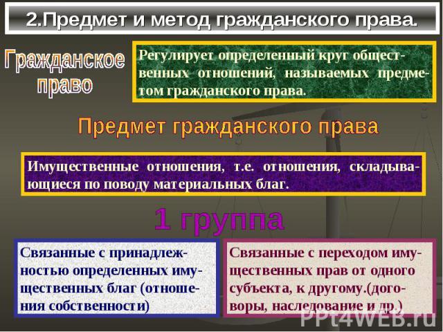 2.Предмет и метод гражданского права.