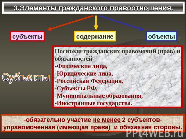 3.Элементы гражданского правоотношения.