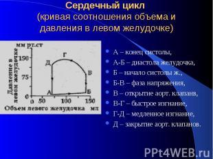 Сердечный цикл (кривая соотношения объема и давления в левом желудочке) А – коне
