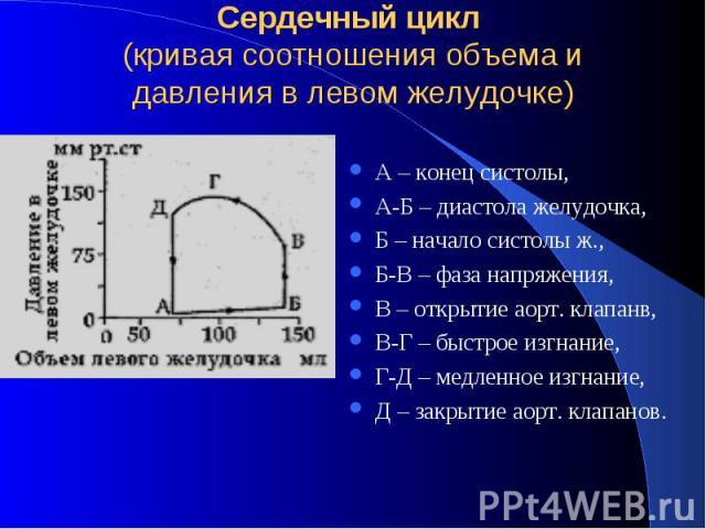 Сердечный цикл (кривая соотношения объема и давления в левом желудочке) А – конец систолы, А-Б – диастола желудочка, Б – начало систолы ж., Б-В – фаза напряжения, В – открытие аорт. клапанв, В-Г – быстрое изгнание, Г-Д – медленное изгнание, Д – закр…