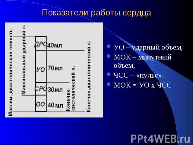 Показатели работы сердца УО – ударный объем, МОК – минутный объем, ЧСС – «пульс». МОК = УО х ЧСС